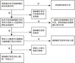 图3-6 森林碳汇扶贫精准识别逻辑线路