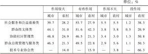 表2-1 不同类型社会组织作用评价