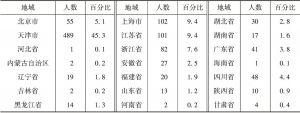 表2-3 调查样本地域分布(省份)