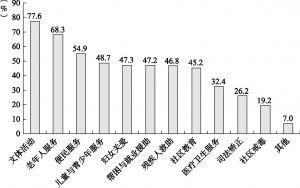 图8-2 社区社会组织服务领域统计