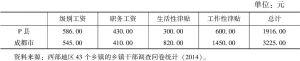 表5-20 成都市与P县副科级乡镇干部工资对比