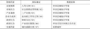 表3 影响因素、指标确定与数据来源