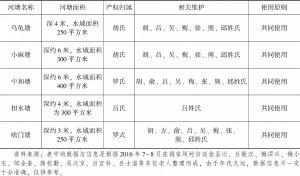 表2-5 河塘挖建与产权归属