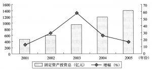图2-6 2001~2005年南京市全社会固定资产投资概况