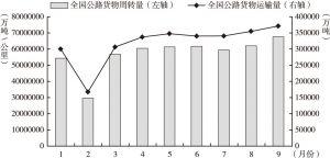 图1-4 2018年1~9月公路货物运输量和公路货物周转量
