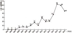 图2-5 国外社会创业研究文献年份分布