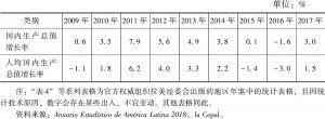 表4-1 2009~2017年国内生产总值增长率、人均国内生产总值增长率