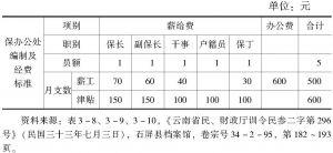 表3-10 云南省各属保办公处编制及经费标准