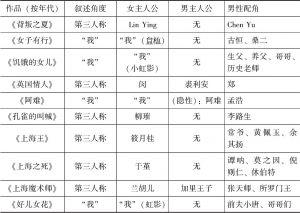 表3-1 虹影小说的叙述角度及角色分配