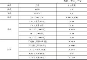 表5-11 H县人口变化情况(唐代至新中国成立前)