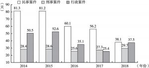 图7 近五年三大类案件审判平均审理天数(2014~2018)