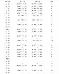 表3 31家省级人大常委会立法计划通过日期、发布日期及完成情况