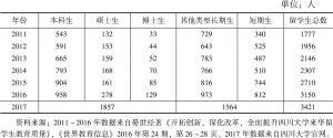 表1 四川大学2011~2017年来华留学生人数