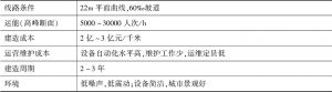 表23 APM系统的主要特征