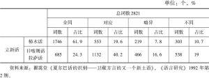 表1 夏尔巴语与藏语词语对比