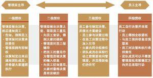 图3 授权体系