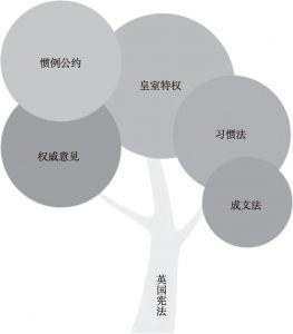 图2-2 英国宪法的五处来源