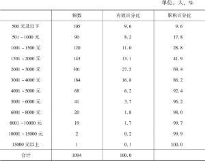 表2-8 样本月收入状况分布