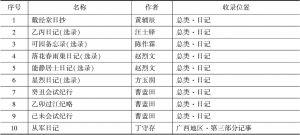 表1 《太平天国史料汇编》中日记类文献统计