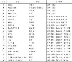 表2 《太平天国史料汇编》中自述类文献统计
