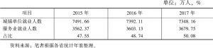 表5 长江经济带服务业城镇单位就业人数占比