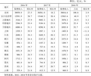 表11 长江经济带保费收入