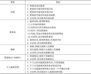 表1 编码框架-续表