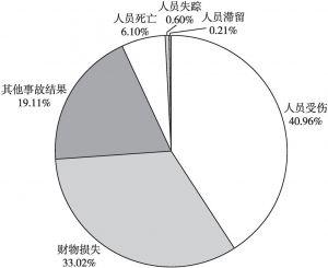 图7 涉水风景区事故结果分布