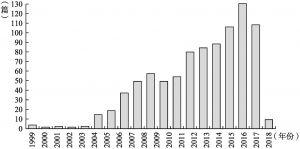 图1-1 文献年度产出分布统计