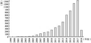 图1-2 年度引文数