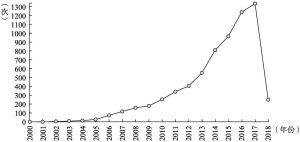 图1-3 文献被引频次年度分布