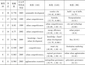 表1-2 文献共被引图谱中的主要聚类及其标签聚类信息