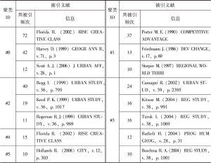 表1-3 聚类#0~#8共被引论文