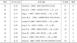 表1-4 10篇高被引论文