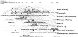 图1-8 城市综合竞争力国外研究时间线图的鱼眼视图