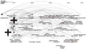 图1-9 1998~2018年城市综合竞争力国外研究关键词时间序列图谱
