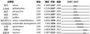 图1-10 1997~2017年10种突发关键词排序