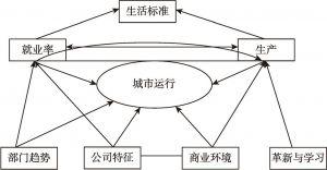 图1-13 Iain Begg的城市竞争力模型