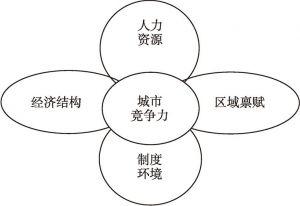 图1-14 Douglas Webster的城市竞争力模型