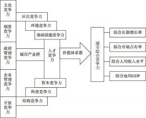 图1-16 城市综合竞争力评价弓箭模型