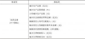 表2-1 经济总量指标