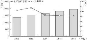 图2-2 2012~2016年广州地区生产总值以及增长速度