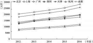 图2-4 2012~2016年七大城市生产总值
