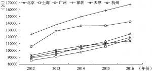 图2-7 2012~2016年七大城市人均生产总值