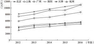 图2-9 2012~2016年七大城市社会消费品零售总额
