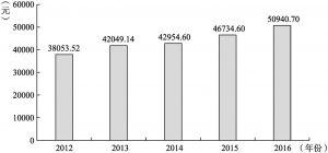 图2-10 2012~2016年广州市居民人均可支配收入