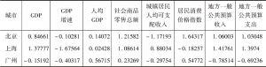 表2-3 2012年六大城市经济总量指标标准化数据