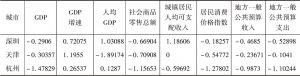 表2-3 2012年六大城市经济总量指标标准化数据-续表