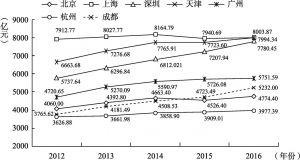 图3-2 2012~2016年七大城市第二产业增加值