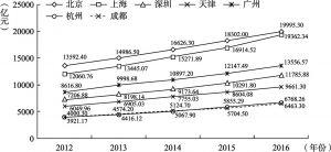 图3-3 2012~2016年七大城市第三产业增加值